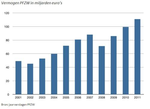 Vermogen_PFZW_in_Miljarden_euros