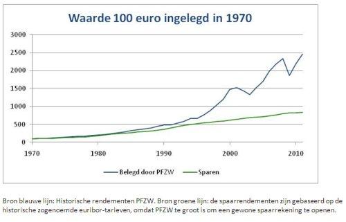 Waarde_100_euro_ingelegd_in_1970